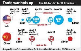 tariff war