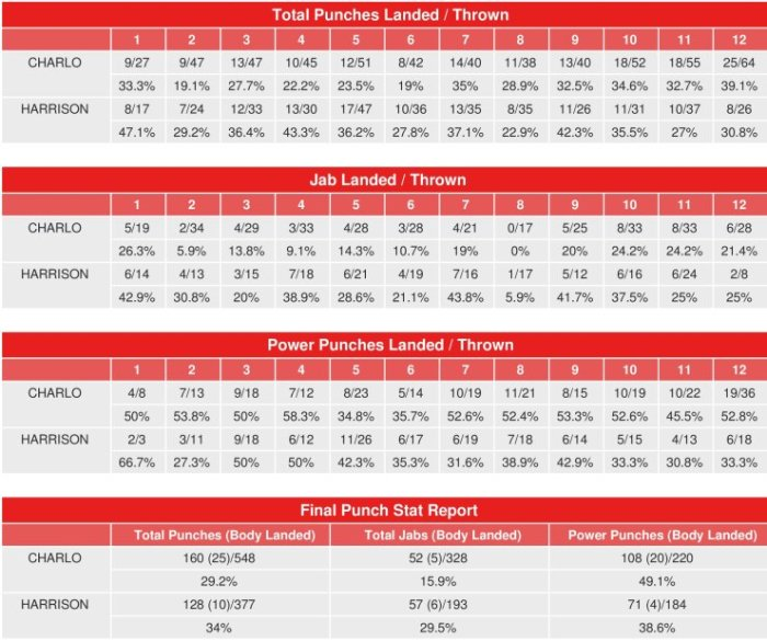 charlo-harrison-compubox-punch-stats