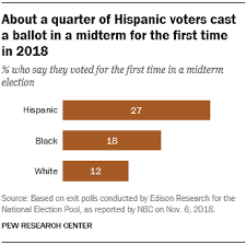 Hispanic Vote